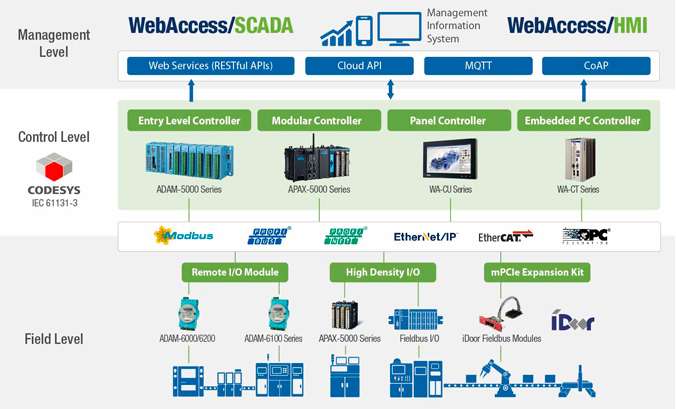 Advantech CODESYS Automation Control Solutions