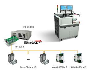 Advantech, EtherCAT, Real Time, Precision, Simplicity, Integration