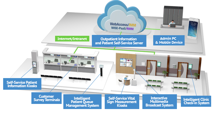 Intelligent Clinic Check In System Advantech
