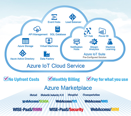 Microsoft Azure - Product Offering - Advantech