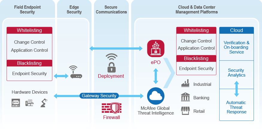 Mcafee Application Control With Epo Advantech Wise Paas