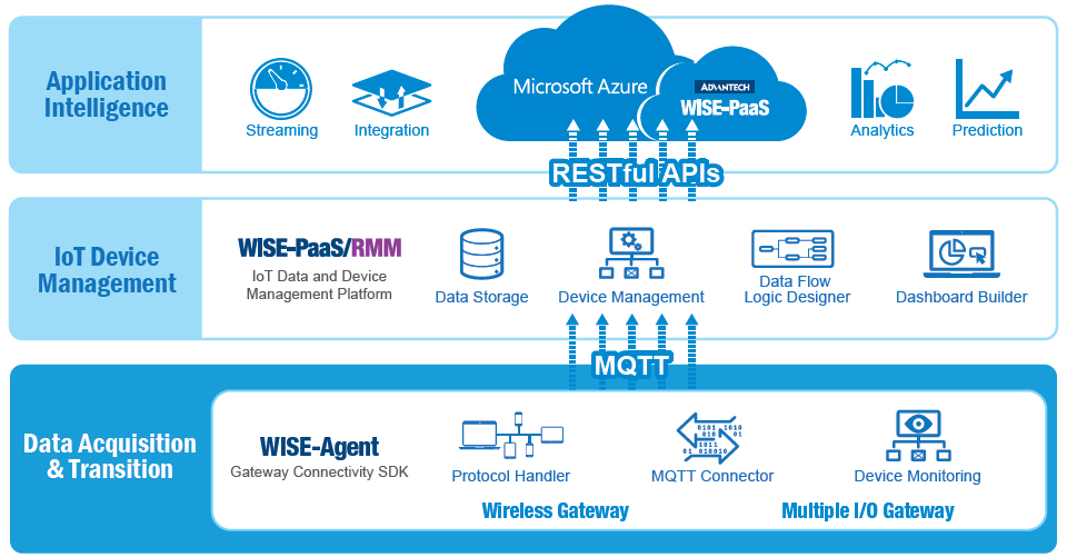 Intel IoT Platform Reference Security Model