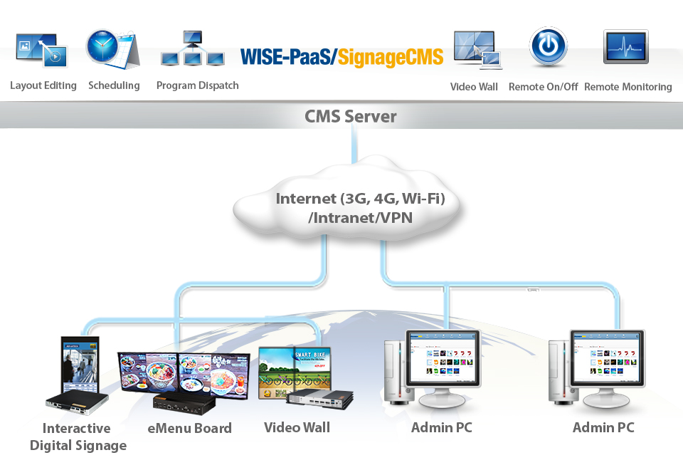 Interactive Multimedia Management Services