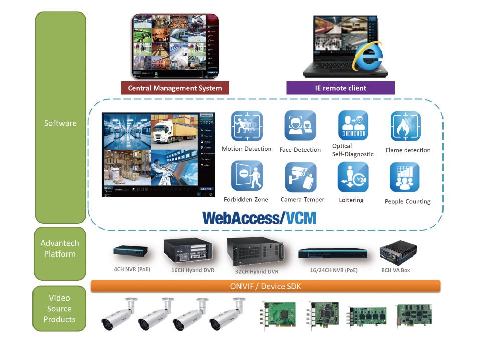 Intelligent Video Core Module