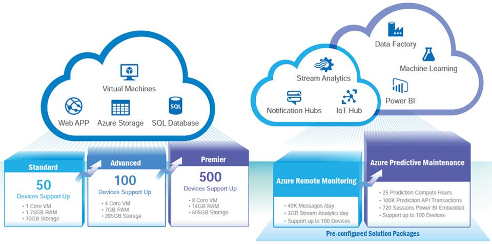 Microsoft Azure Cloud Packages