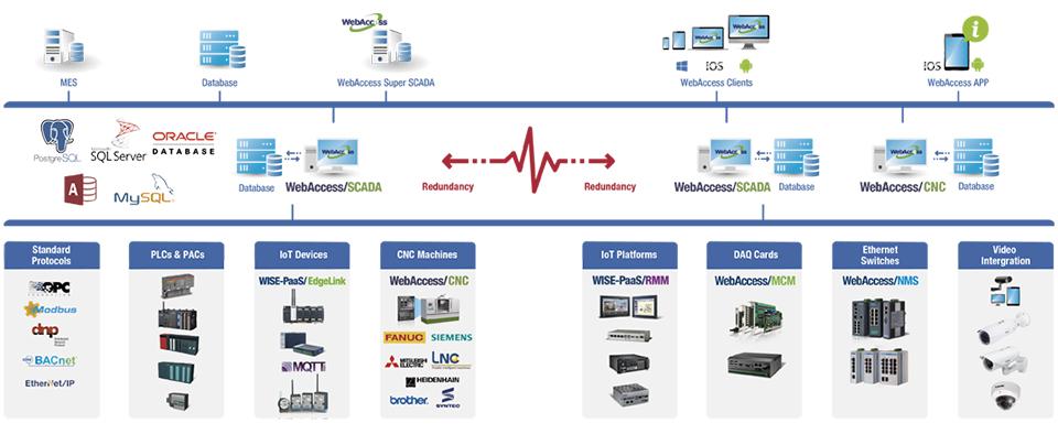 WebAccess/SCADA :IoT Application Software Framework