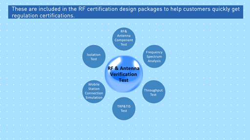 Embedded Wireless Module Design-in Service: RF Design & Certification