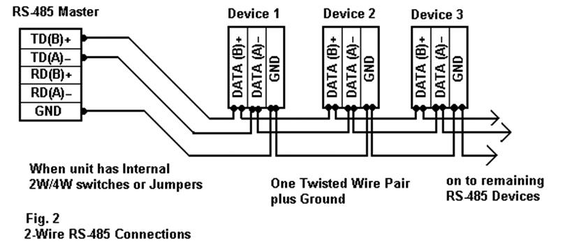 [DIAGRAM_1JK]  RS-485 Connections FAQ - Advantech | Rs 485 2wire Wiring Diagram Db25 |  | Advantech