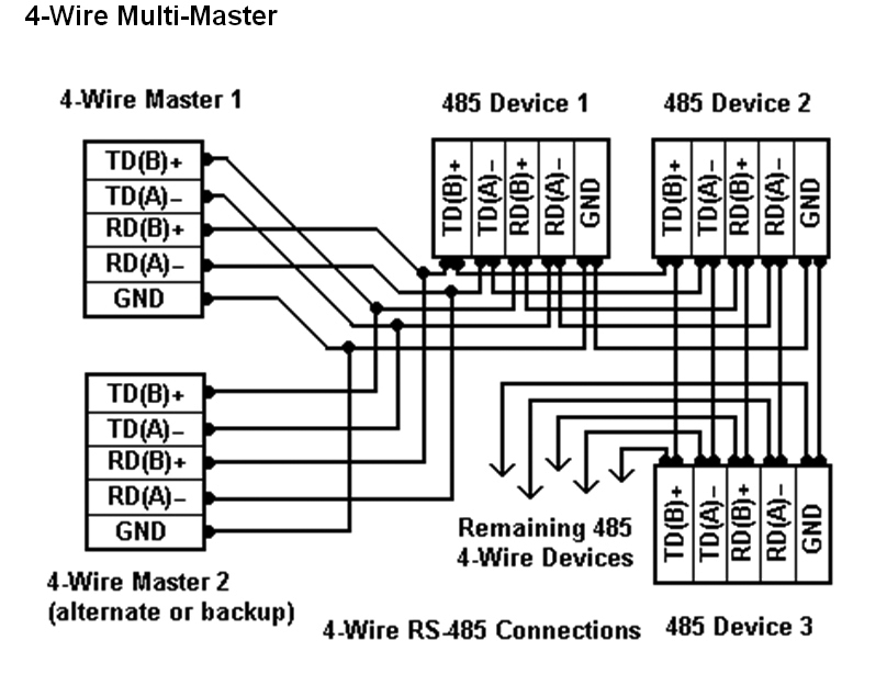 Rs485 To Ethernet Wiring Diagram from advcloudfiles.advantech.com