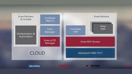 uCPE Solution for Ultra Low-End SD-WAN with Enea, Advantech, and Fortinet