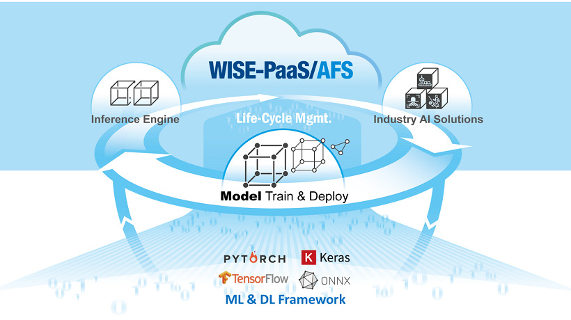 Artificial Intelligence Moves Forward as Advantech's WISE-PaaS 3.0 Drives Innovation
