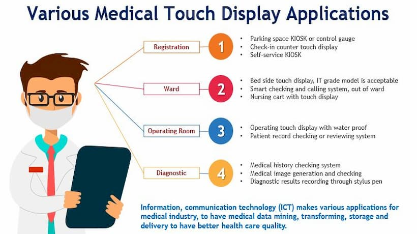 Advantech Visual and Touch Display Solutions for Medical Applications