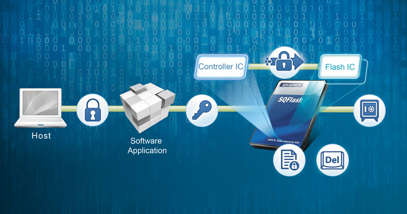 SQFlash Data Security Functions