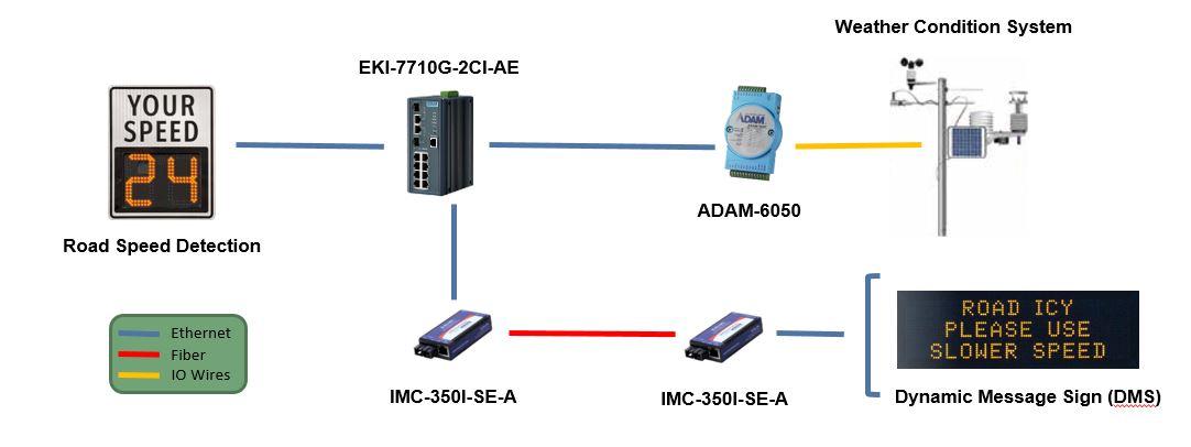 EKI-7710G-2CI-AE, ADAM-6050, IMC-350I-SE-A for Traffic Control Solutions