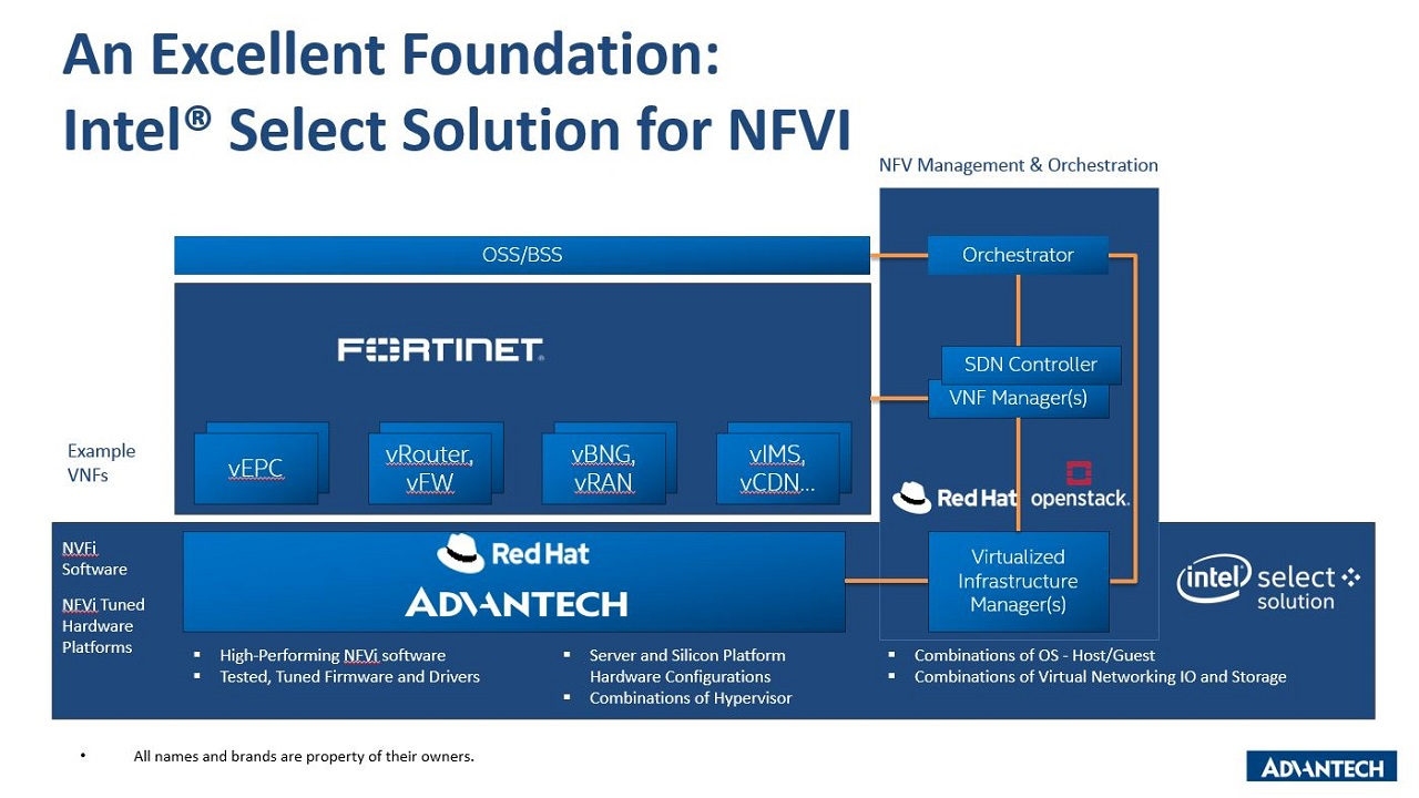 Intel Select Solutions for NFVI V2 Fortinet Benchmark Demo (EN)