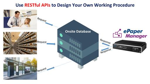 How to Program RESTful APIs by the Advantech ePaper Manager Software