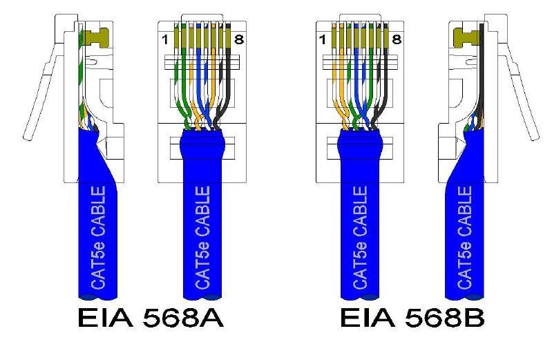 Cat5e Ethernet Cables - AdvantechAdvantech