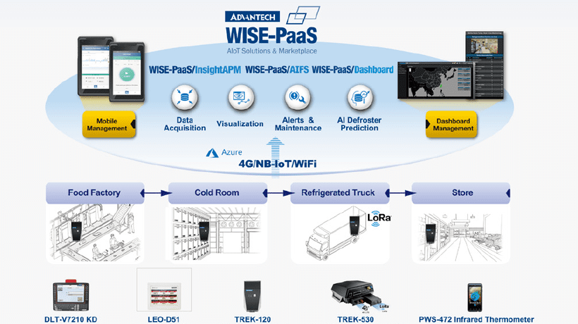 Advantech Launches Machine-to-Intelligence Solutions on the WISE-PaaS 4.0 Platform for Cold Chain Logistics Applications