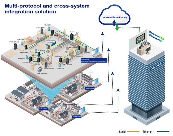 Giải pháp tích hợp đa hệ thống
