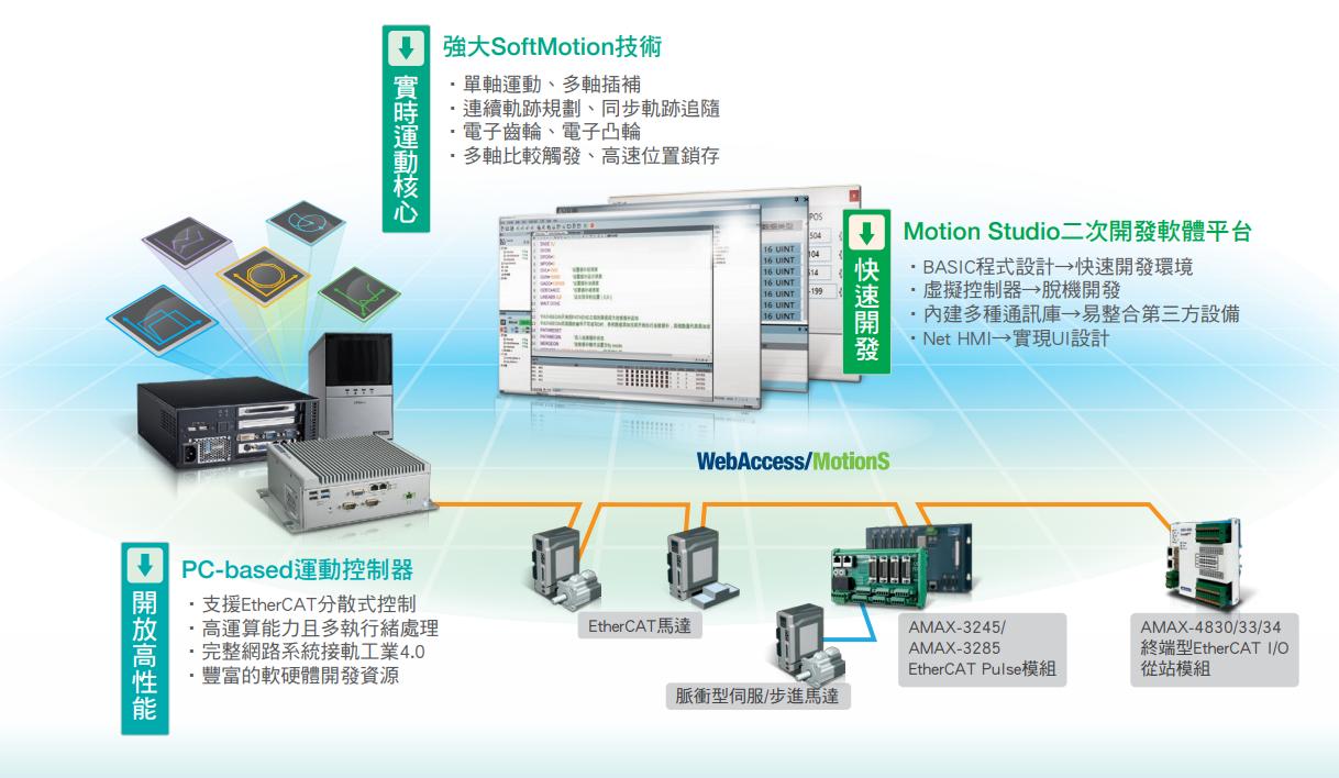 MAS系統架構圖