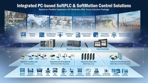 Integrated PC-based SoftPLC & SoftMotion Control Solutions Demo, Advantech (EN)