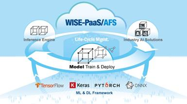 Advantech WISE-PaaS/AFS: A Complete Path for AI Multi-Model Training, Inference, and Updates