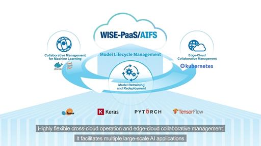 WISE-PaaS/AIFS: One-stop AI Management Platform Accelerates AI Solution Expansion