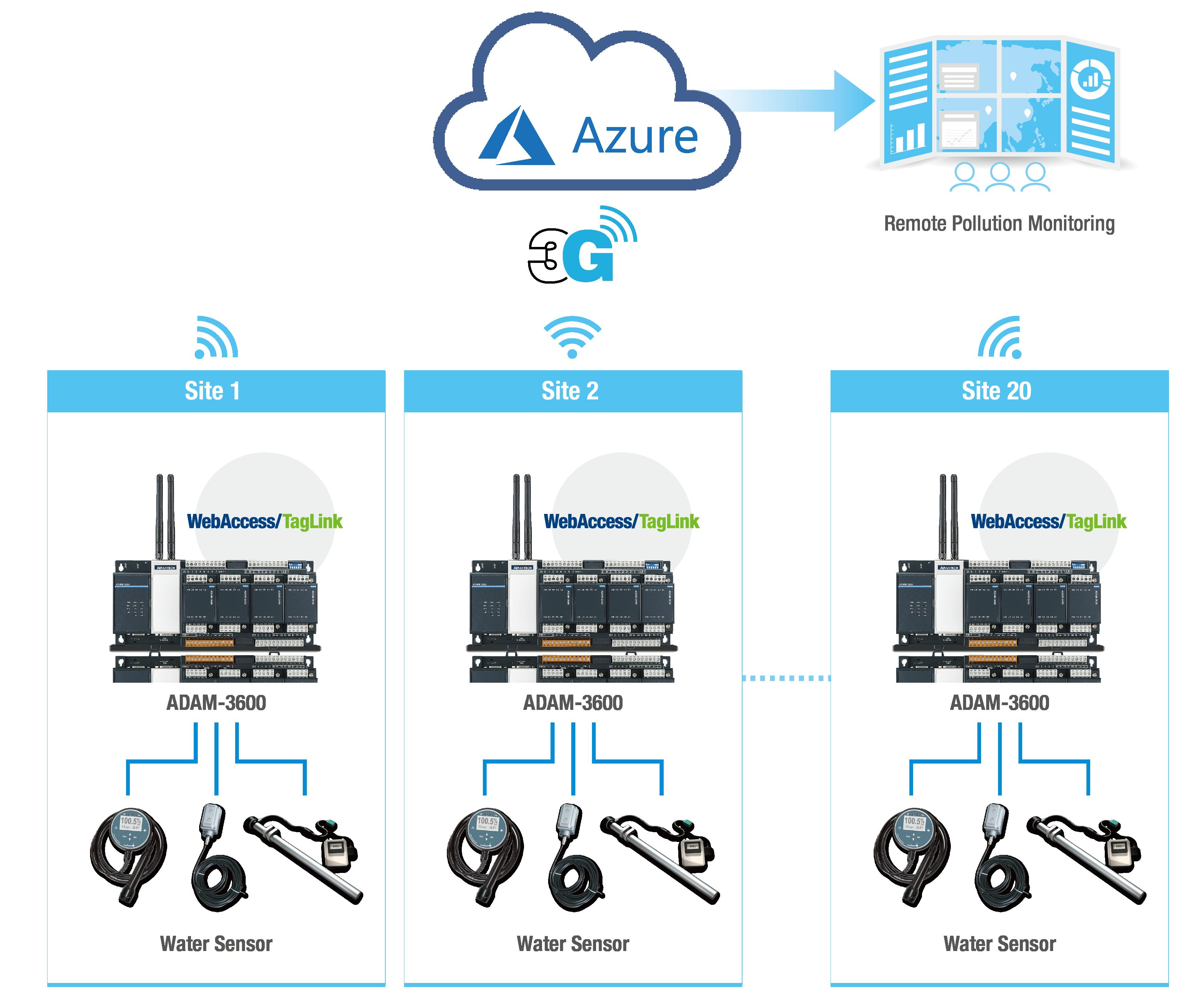 Sử dụng ADAM-3600 để xây dựng hệ thống giám sát nước thải và truyền dữ liệu  đa điểm tới đám mây - Advantech アドバンテック株式会社