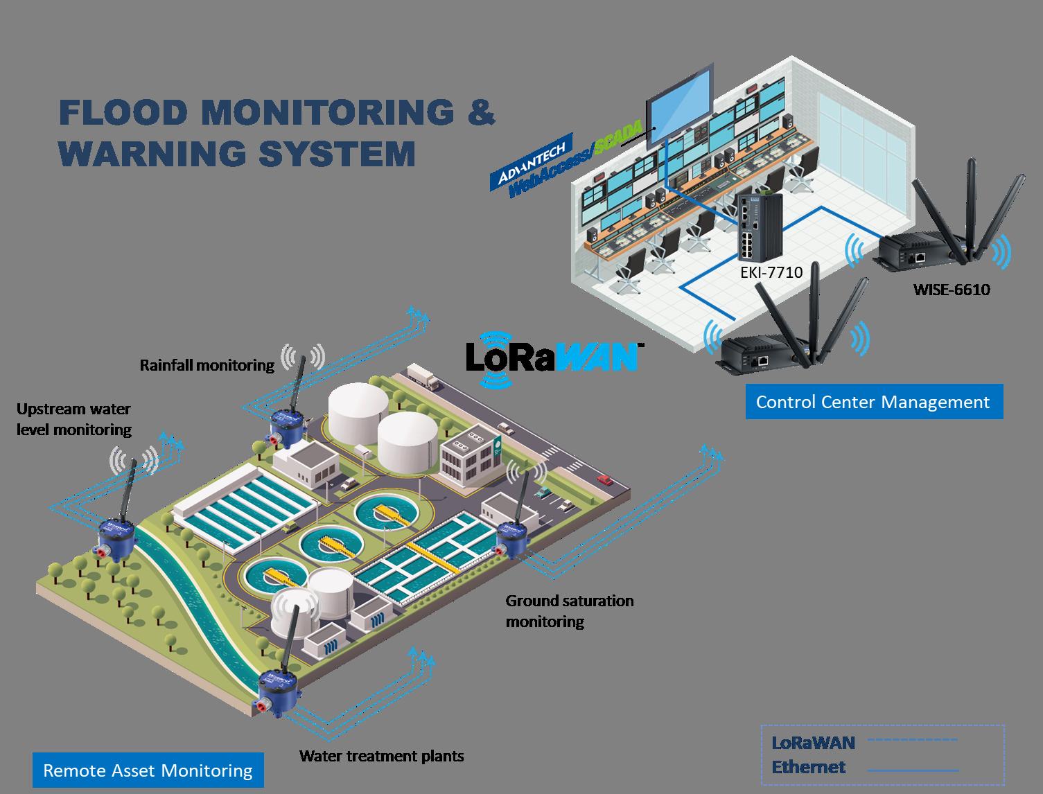 Giải pháp LoRaWAN của Advantech cho hệ thống theo dõi và cảnh báo lũ lụt -  Advantech