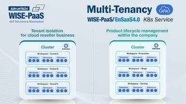 Advantech WISE-PaaS/EnSaaS 4.0 Multi-Tenant Design: a Mutually Beneficial Foundation for Apply and Demand