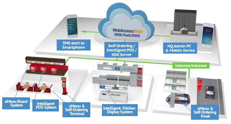 eMenu and Self-Ordering System - Advantech
