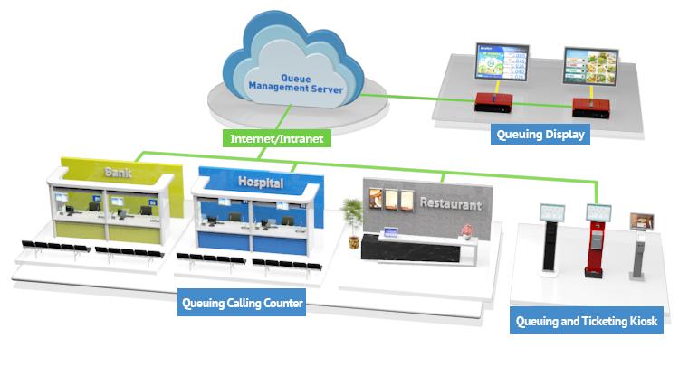 Intelligent Queue Management System Advantech