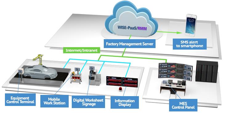 Equipment Control Terminal Advantech