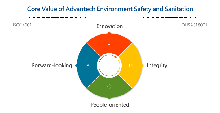Occupational Health And Safety Advantech