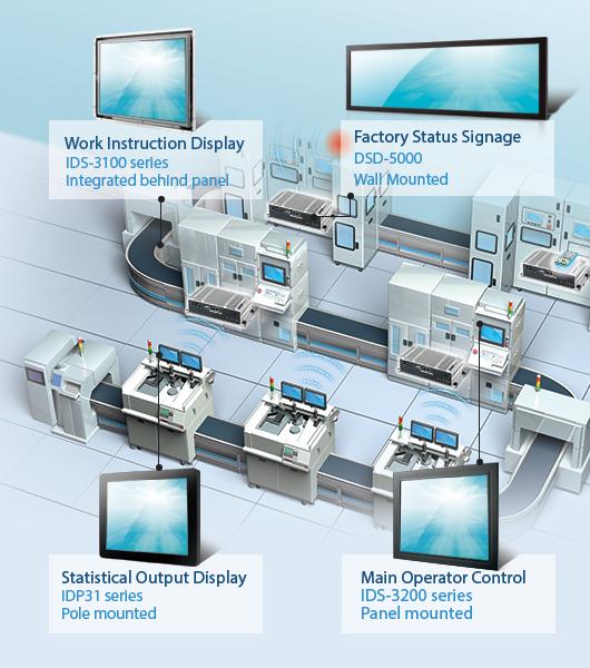 Machine Automation - Display Systems - Advantech