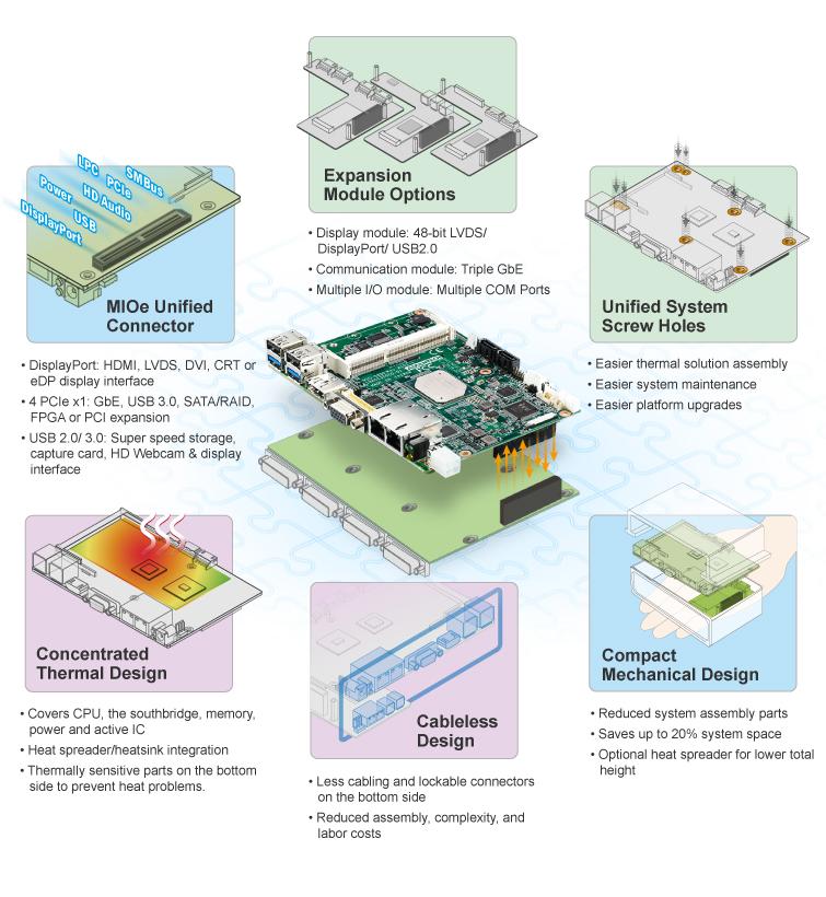 Advantech - industrial computer , embedded computer, industrial