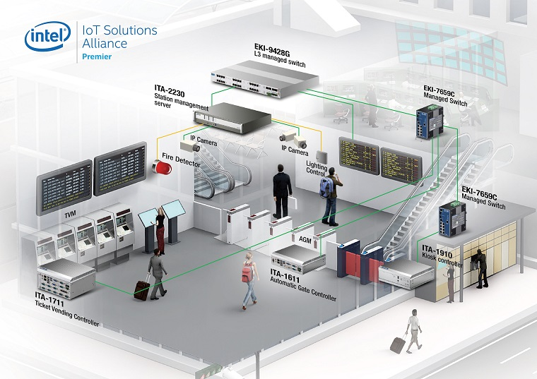 Automatic Fare Collection Systems Advantech
