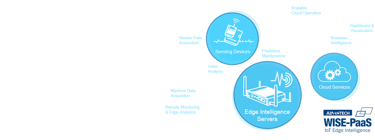 Accelerating Your IoT Deployment from Edge to Cloud