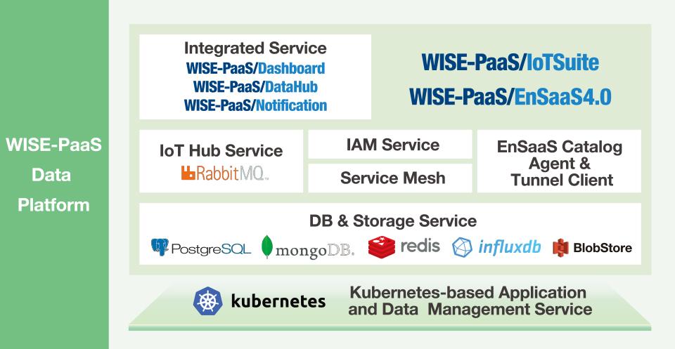 WISE-PaaS Data Platform