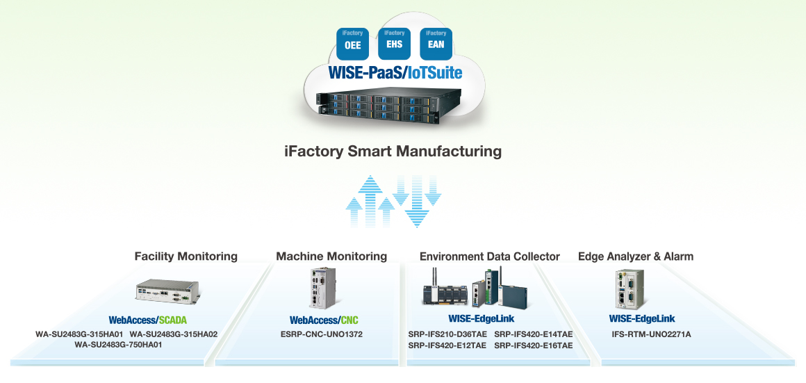 iFactory Smart Manufacturing