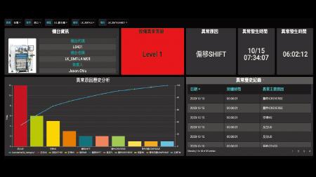 Alarm Monitoring and Statistical Analysis
