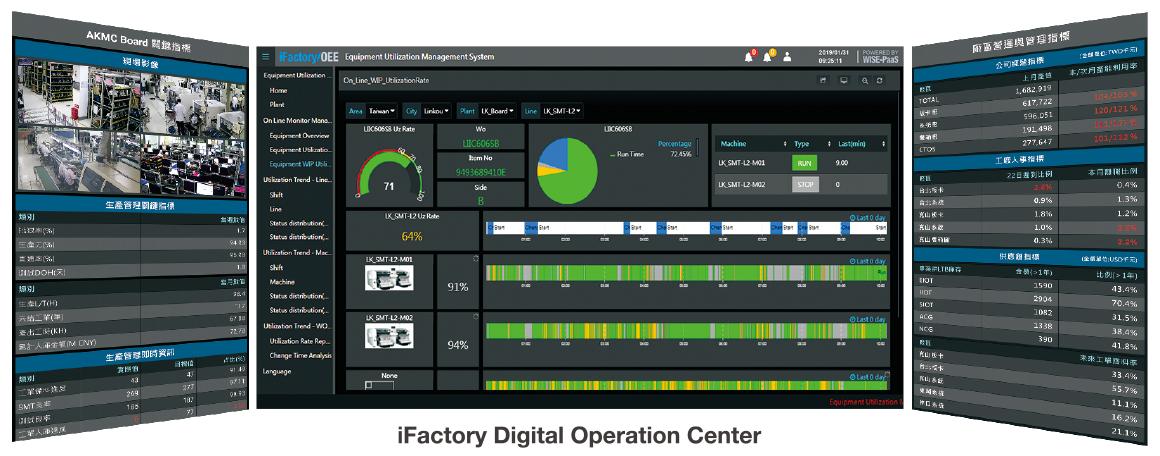 iFactory Digital Operation Center