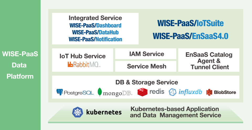 WISE-PaaS Data Platform