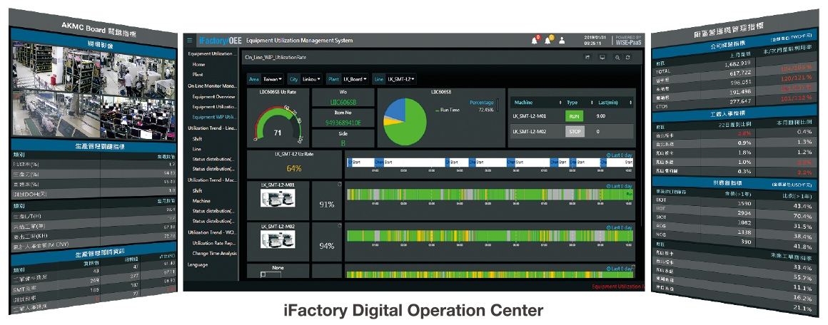 iFactory Digital Operation Center