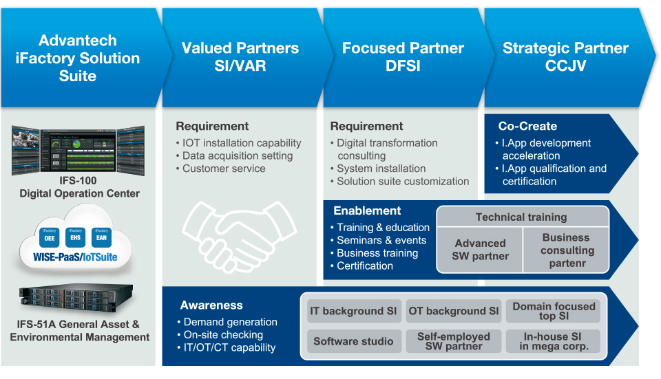iFactory Ecosystem and Partner Value Chain
