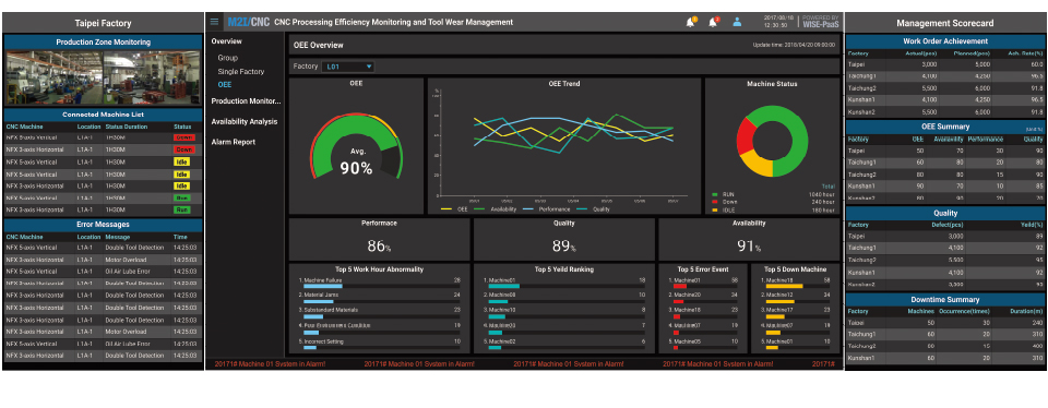 Situation Room Dashboards for M2I/CNC