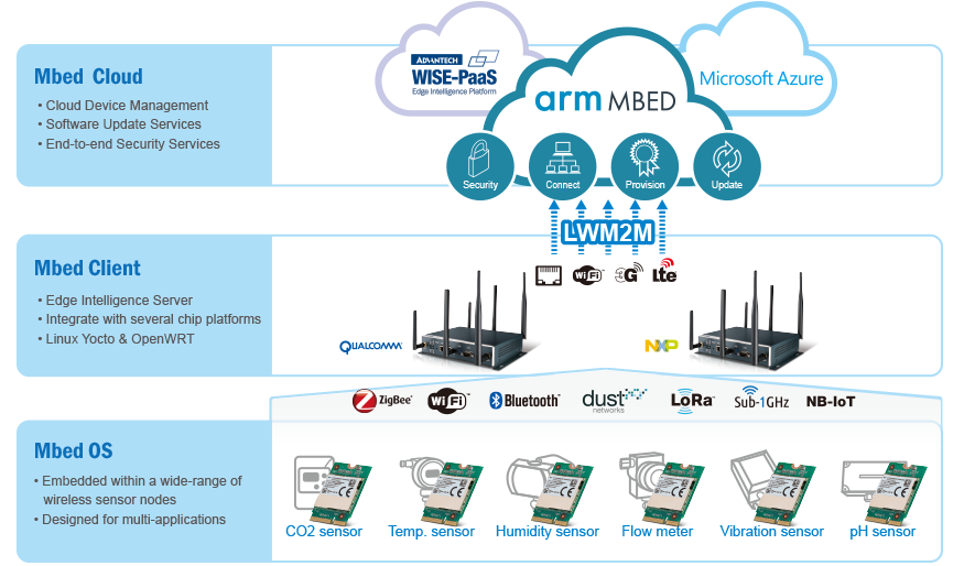 Arm Mbed Device Management - Advantech WISE-PaaS Marketplace