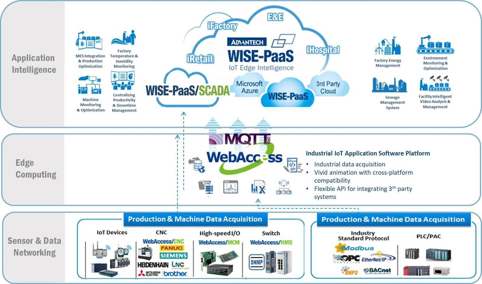 WISE-PaaSScadaArchitecture.jpg