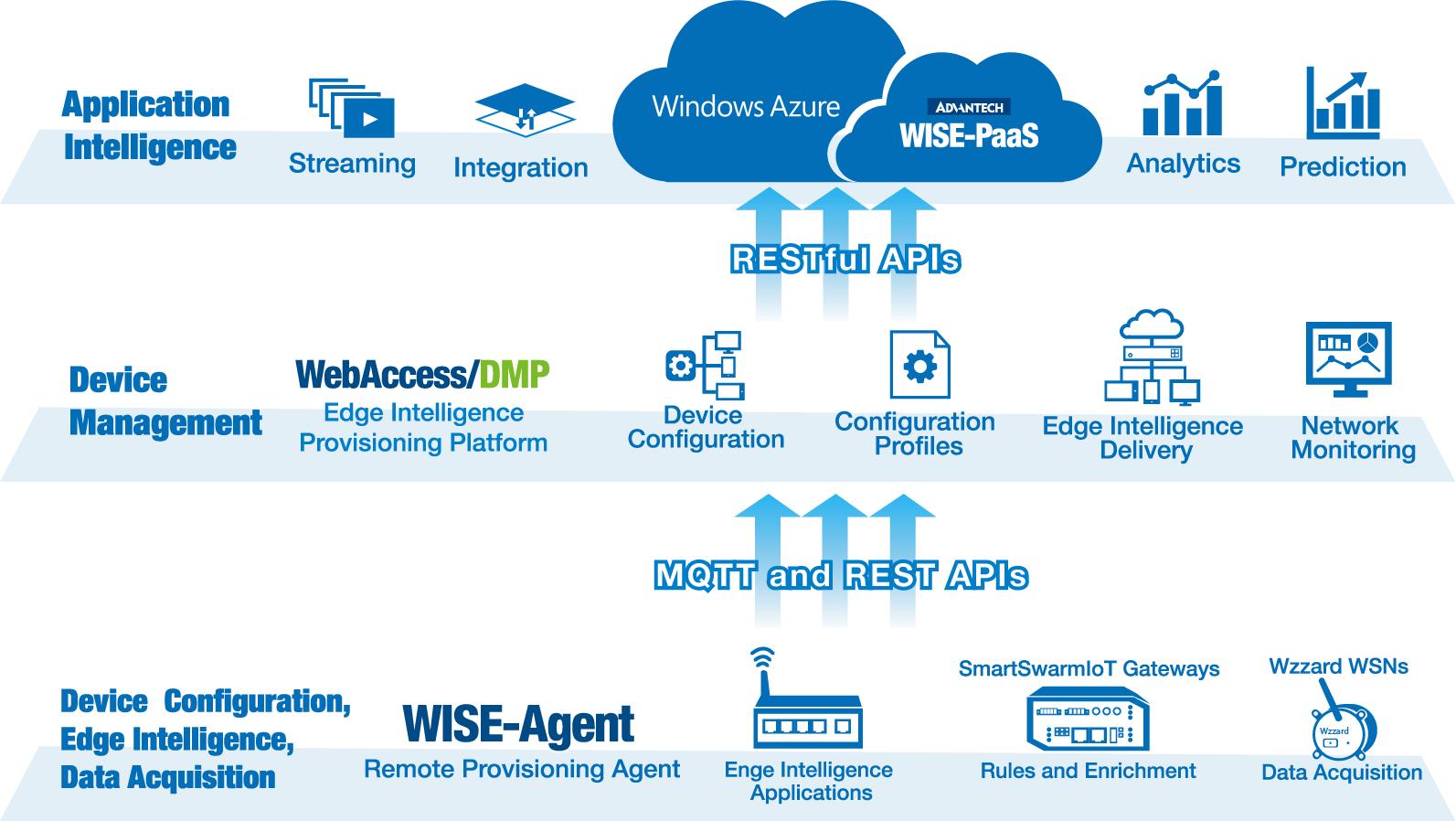 WebAccessDMP.png