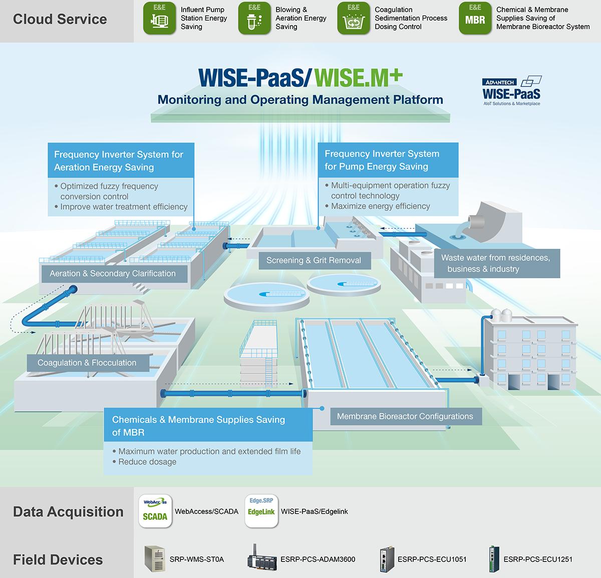EnergyEnvironment_WastewaterTreatmentManagement_Architecture_1.png